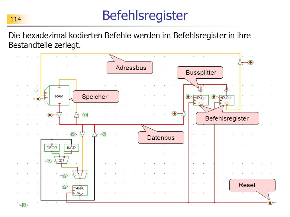 114 Befehlsregister Datenbus Adressbus Befehlsregister Speicher Reset Bussplitter Die hexadezimal kodierten Befehle werden im Befehlsregister in ihre Bestandteile zerlegt.