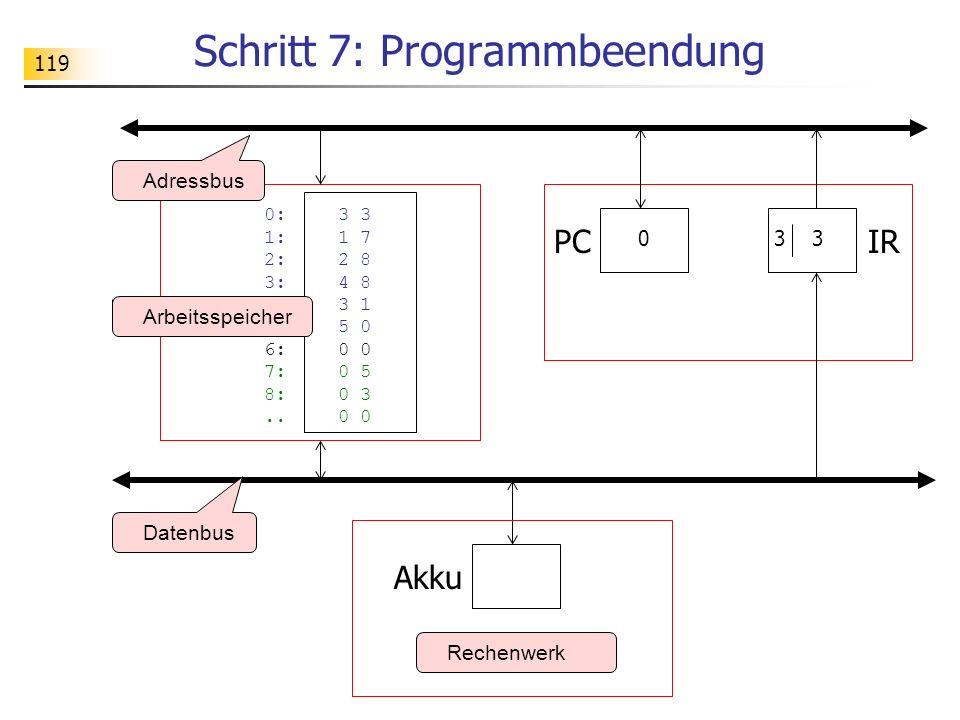 119 Schritt 7: Programmbeendung Rechenwerk Datenbus Adressbus Akku IR 0:3 3 1: 1 7 2:2 8 3: 4 8 4:3 1 5: 5 0 6: 0 0 7:0 5 8:0 3..0 0 Arbeitsspeicher 3 PC 0