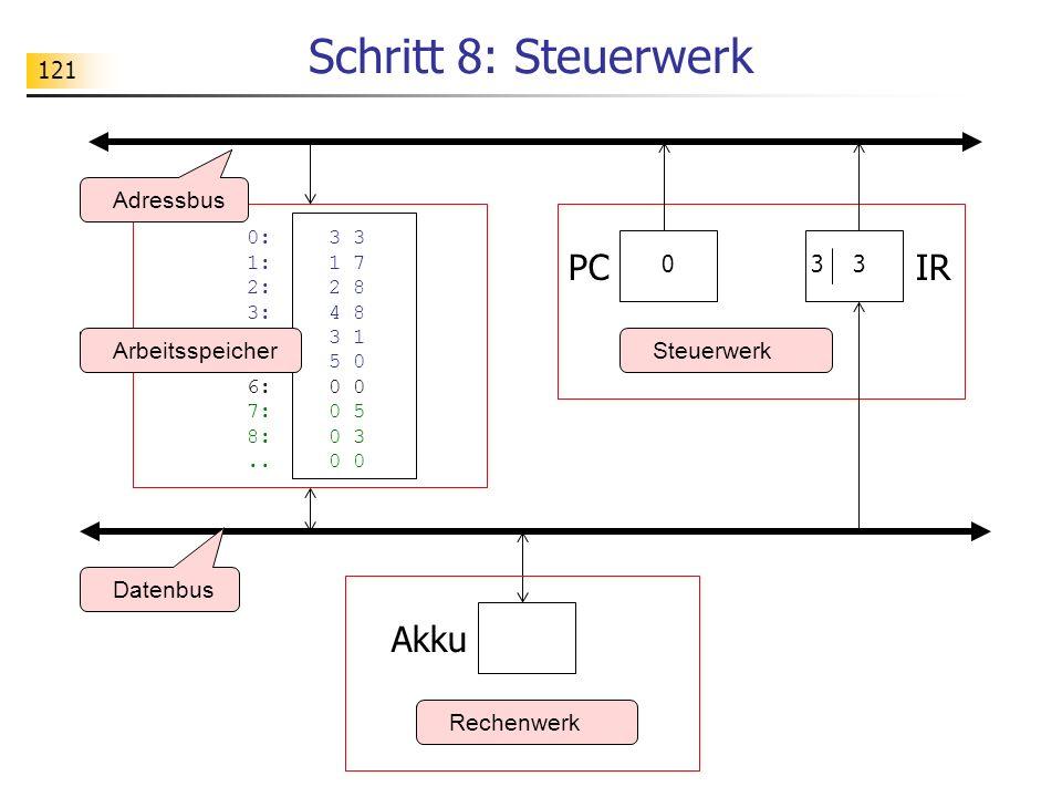 121 Schritt 8: Steuerwerk Rechenwerk Datenbus Adressbus Akku IR 0:3 3 1: 1 7 2:2 8 3: 4 8 4:3 1 5: 5 0 6: 0 0 7:0 5 8:0 3..0 0 ArbeitsspeicherSteuerwerk 3 PC 0