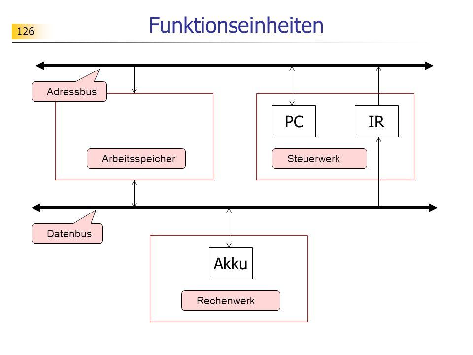 126 Funktionseinheiten Rechenwerk ArbeitsspeicherSteuerwerk Datenbus Adressbus Akku PCIR