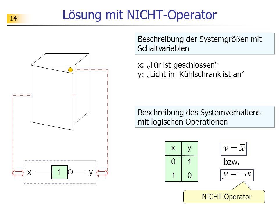 14 Lösung mit NICHT-Operator x: Tür ist geschlossen y: Licht im Kühlschrank ist an x01x01 y10y10 x1y Beschreibung der Systemgrößen mit Schaltvariablen Beschreibung des Systemverhaltens mit logischen Operationen bzw.