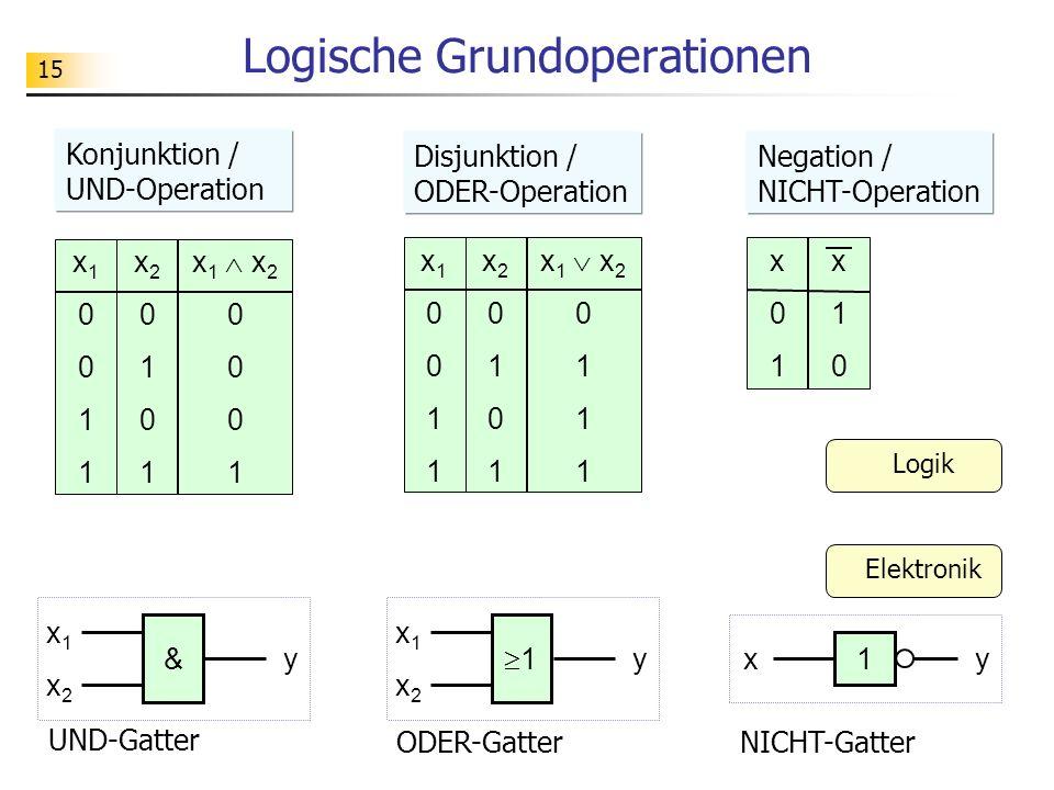 15 Logische Grundoperationen x10011x10011 x20101x20101 x 1 x 2 0 1 x10011x10011 x20101x20101 x 1 x 2 0 1 x01x01 x10x10 x1x1 1 x2x2 y x1x1 & x2x2 yx1y UND-Gatter Konjunktion / UND-Operation Disjunktion / ODER-Operation Negation / NICHT-Operation ODER-GatterNICHT-Gatter Logik Elektronik
