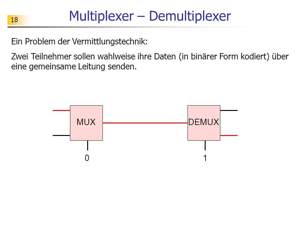 18 Multiplexer – Demultiplexer Ein Problem der Vermittlungstechnik: Zwei Teilnehmer sollen wahlweise ihre Daten (in binärer Form kodiert) über eine gemeinsame Leitung senden.