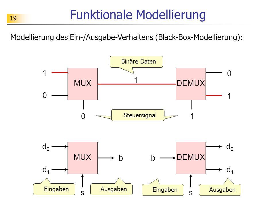 19 Funktionale Modellierung MUXDEMUX 01 s d0d0 d1d1 b s MUX d0d0 d1d1 b Steuersignal Binäre Daten Steuersignal Modellierung des Ein-/Ausgabe-Verhaltens (Black-Box-Modellierung): 0 1 1 1 0 Eingaben Ausgaben Eingaben Ausgaben
