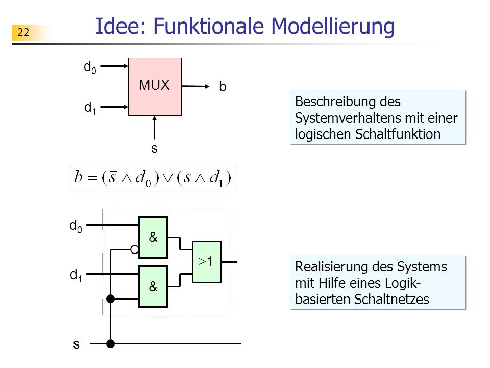 22 Idee: Funktionale Modellierung s MUX d0d0 d1d1 b 1 d0d0 d1d1 s & & Realisierung des Systems mit Hilfe eines Logik- basierten Schaltnetzes Beschreibung des Systemverhaltens mit einer logischen Schaltfunktion
