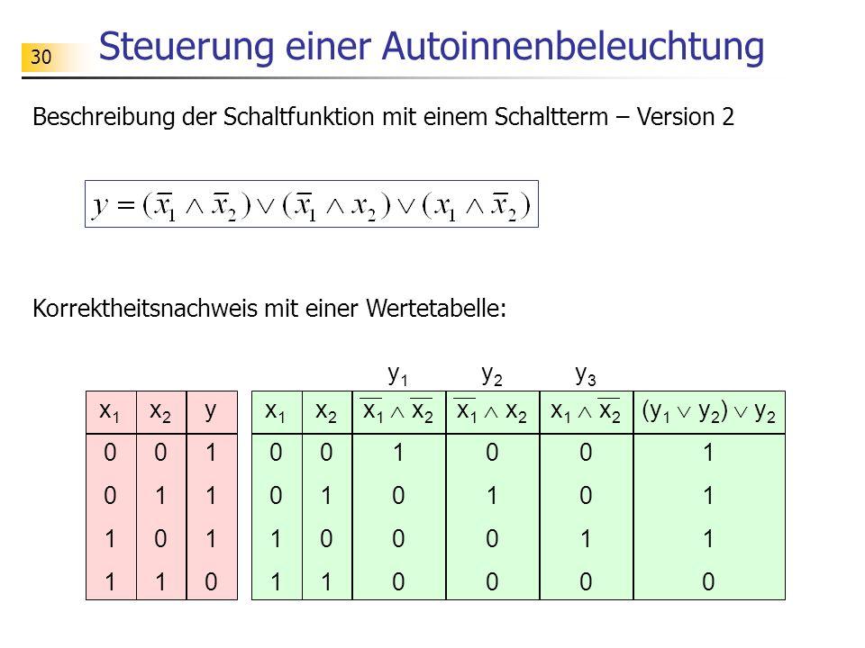 30 Steuerung einer Autoinnenbeleuchtung x10011x10011 x20101x20101 y1110y1110 x 1 x 2 0 1 0 x10011x10011 x20101x20101 x 1 x 2 1 0 x 1 x 2 0 1 0 (y 1 y 2 ) y 2 1 0 y1y1 y2y2 y3y3 Beschreibung der Schaltfunktion mit einem Schaltterm – Version 2 Korrektheitsnachweis mit einer Wertetabelle: