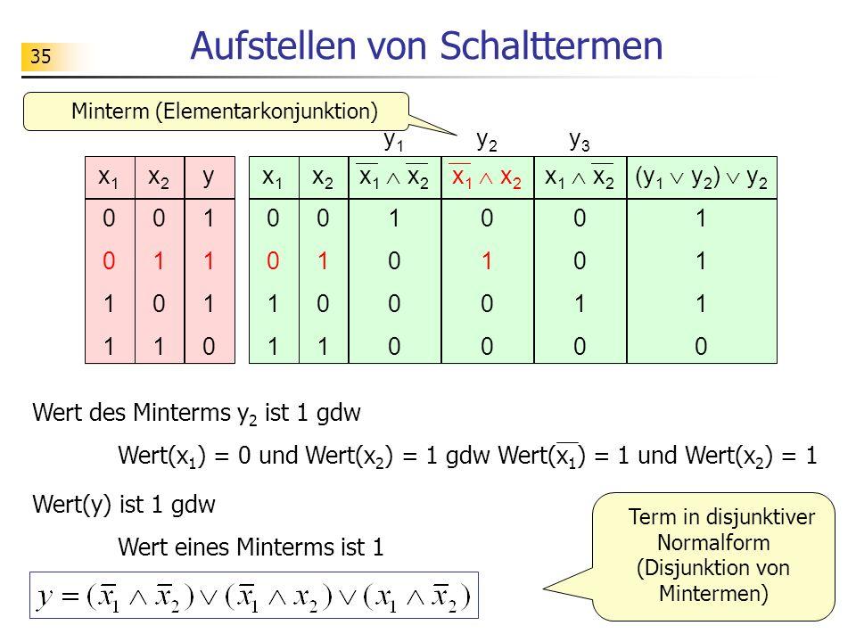 35 Aufstellen von Schalttermen Wert des Minterms y 2 ist 1 gdw Wert(x 1 ) = 0 und Wert(x 2 ) = 1 gdw Wert(x 1 ) = 1 und Wert(x 2 ) = 1 x10011x10011 x20101x20101 y1110y1110 x 1 x 2 0 1 0 x10011x10011 x20101x20101 x 1 x 2 1 0 x 1 x 2 0 1 0 (y 1 y 2 ) y 2 1 0 y1y1 y2y2 y3y3 Minterm (Elementarkonjunktion) Wert(y) ist 1 gdw Wert eines Minterms ist 1 Term in disjunktiver Normalform (Disjunktion von Mintermen)