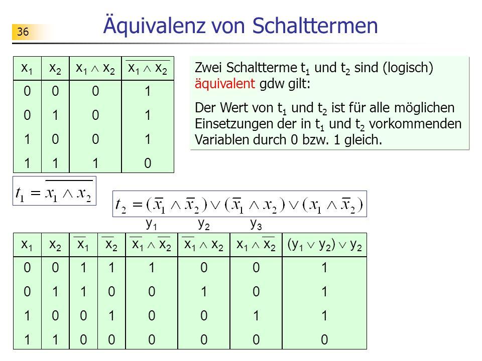 36 Äquivalenz von Schalttermen x 1 x 2 0 1 0 x10011x10011 x20101x20101 x 1 x 2 1 0 x11100x11100 x21010x21010 x 1 x 2 0 1 0 (y 1 y 2 ) y 2 1 0 y1y1 y2y2 y3y3 x 1 x 2 1 0 x10011x10011 x20101x20101 x 1 x 2 0 1 Zwei Schaltterme t 1 und t 2 sind (logisch) äquivalent gdw gilt: Der Wert von t 1 und t 2 ist für alle möglichen Einsetzungen der in t 1 und t 2 vorkommenden Variablen durch 0 bzw.