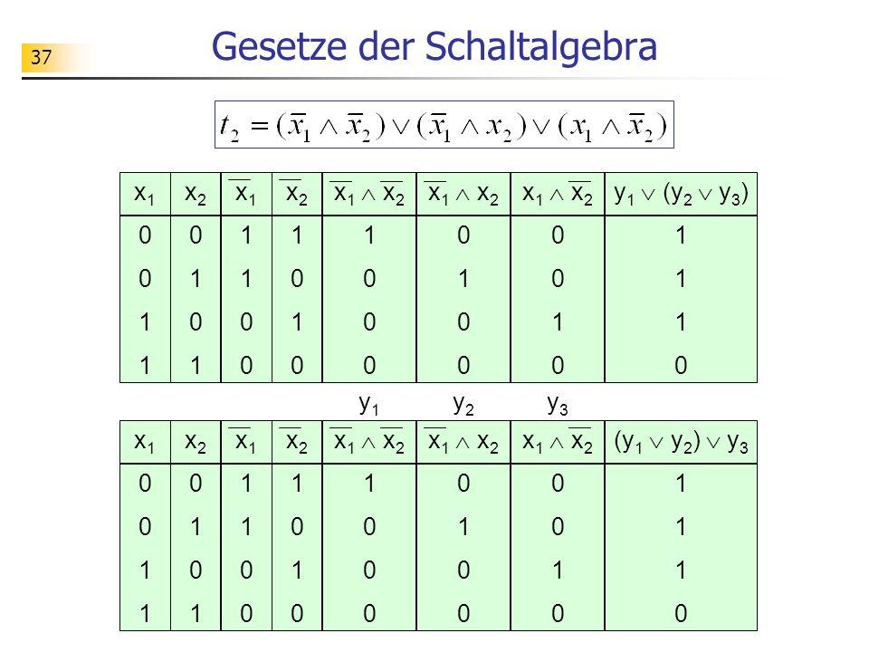 37 Gesetze der Schaltalgebra x 1 x 2 0 1 0 x10011x10011 x20101x20101 x 1 x 2 1 0 x11100x11100 x21010x21010 x 1 x 2 0 1 0 (y 1 y 2 ) y 3 1 0 y1y1 y2y2 y3y3 x 1 x 2 0 1 0 x10011x10011 x20101x20101 x 1 x 2 1 0 x11100x11100 x21010x21010 x 1 x 2 0 1 0 y 1 (y 2 y 3 ) 1 0