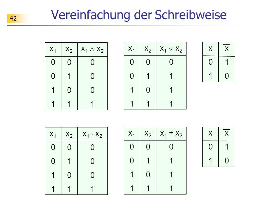 42 Vereinfachung der Schreibweise x10011x10011 x20101x20101 x 1 x 2 0 1 x10011x10011 x20101x20101 x 1 + x 2 0 1 x01x01 x10x10 x10011x10011 x20101x20101 x 1 x 2 0 1 x10011x10011 x20101x20101 x 1 x 2 0 1 x01x01 x10x10
