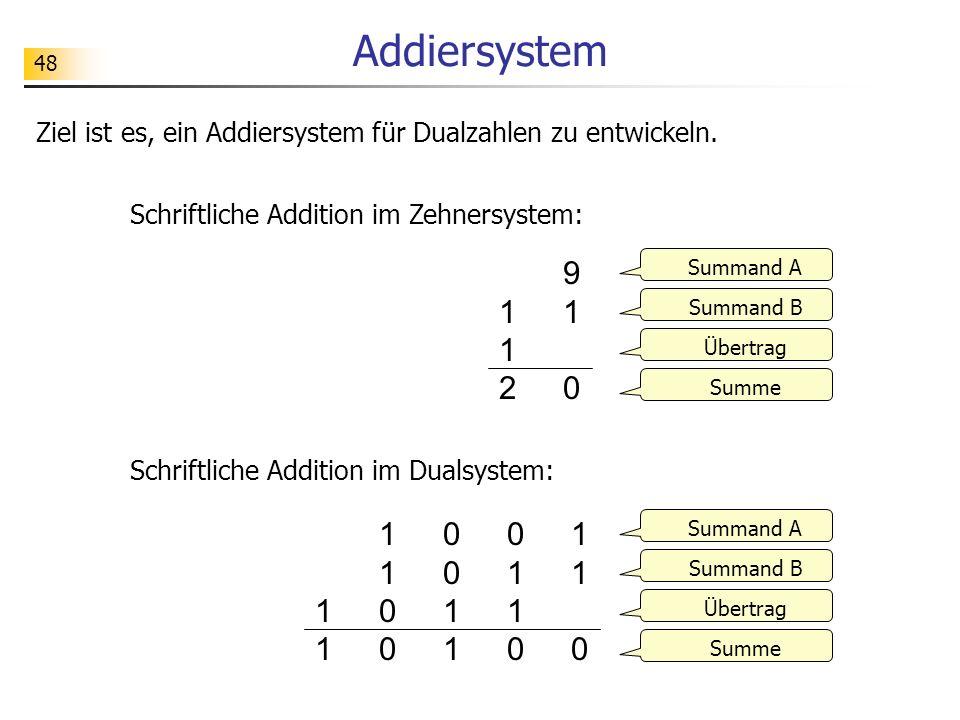 48 Addiersystem 112 112 910910 01100110 110110 11001100 001100111 Summand A Summand B Übertrag Summe Ziel ist es, ein Addiersystem für Dualzahlen zu entwickeln.
