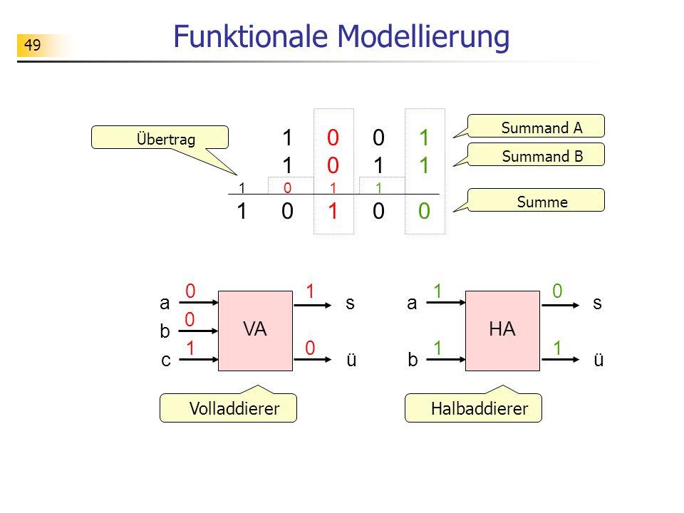 49 Funktionale Modellierung 01100110 110110 11001100 001100111 Summand A Summand B Übertrag Summe HA a b s 1 1 ü 0 1 VA a c s 0 1 ü 1 0 b 0 VolladdiererHalbaddierer