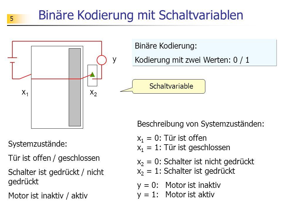 5 Binäre Kodierung mit Schaltvariablen Schaltvariable Binäre Kodierung: Kodierung mit zwei Werten: 0 / 1 x1x1 x2x2 y Systemzustände: Tür ist offen / geschlossen Schalter ist gedrückt / nicht gedrückt Motor ist inaktiv / aktiv Beschreibung von Systemzuständen: x 1 = 0: Tür ist offen x 1 = 1: Tür ist geschlossen x 2 = 0: Schalter ist nicht gedrückt x 2 = 1: Schalter ist gedrückt y = 0: Motor ist inaktiv y = 1: Motor ist aktiv