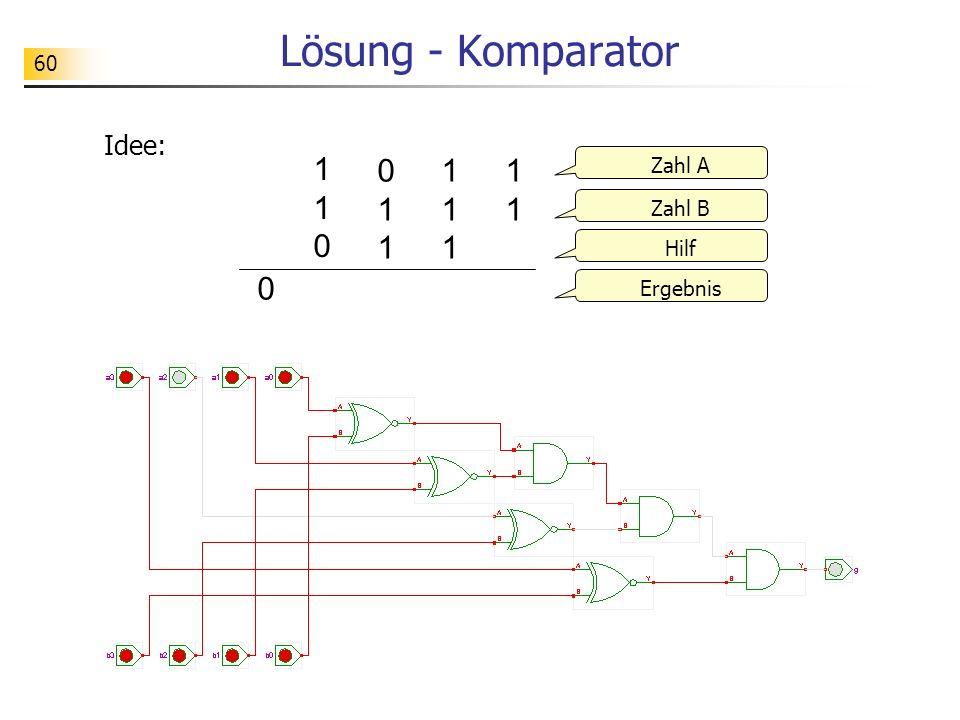 60 Lösung - Komparator Idee: 1111111 110110 011011 Zahl A Zahl B Hilf Ergebnis 0