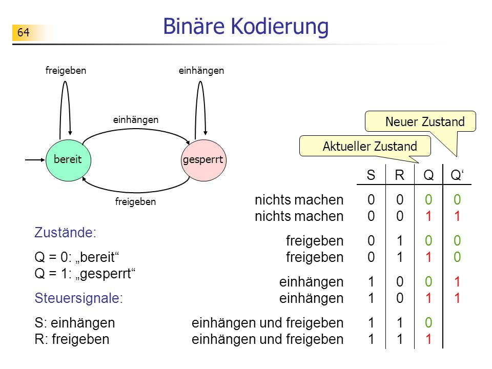 64 Binäre Kodierung S00001111S000011110011 R00110011R001100110101 Q010011Q01001101 Q01010101Q01010101 nichts machenfreigebeneinhängeneinhängen und freigeben Neuer Zustand Aktueller Zustand Zustände: Q = 0: bereit Q = 1: gesperrt Steuersignale: S: einhängen R: freigeben einhängen bereitgesperrt einhängenfreigeben