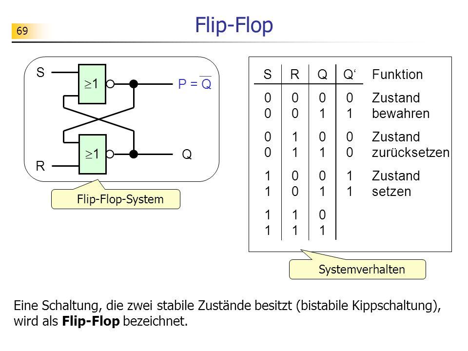 69 Flip-Flop FunktionS00001111S000011110011 R00110011R001100110101 Q010011Q01001101 Q01010101Q01010101 Zustand bewahren Zustand zurücksetzen Zustand setzen 1 S Q 1 R P = Q Flip-Flop-System Systemverhalten Eine Schaltung, die zwei stabile Zustände besitzt (bistabile Kippschaltung), wird als Flip-Flop bezeichnet.
