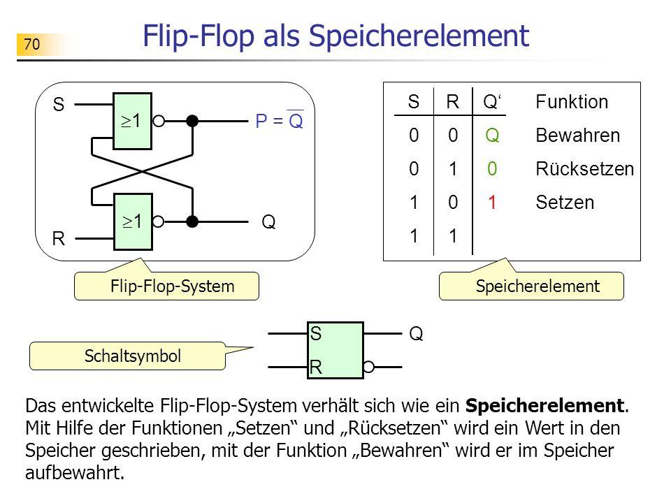 70 Flip-Flop als Speicherelement S0011S0011 R0101R0101 QQ01QQ01 Funktion Bewahren Rücksetzen Setzen S R Q Das entwickelte Flip-Flop-System verhält sich wie ein Speicherelement.