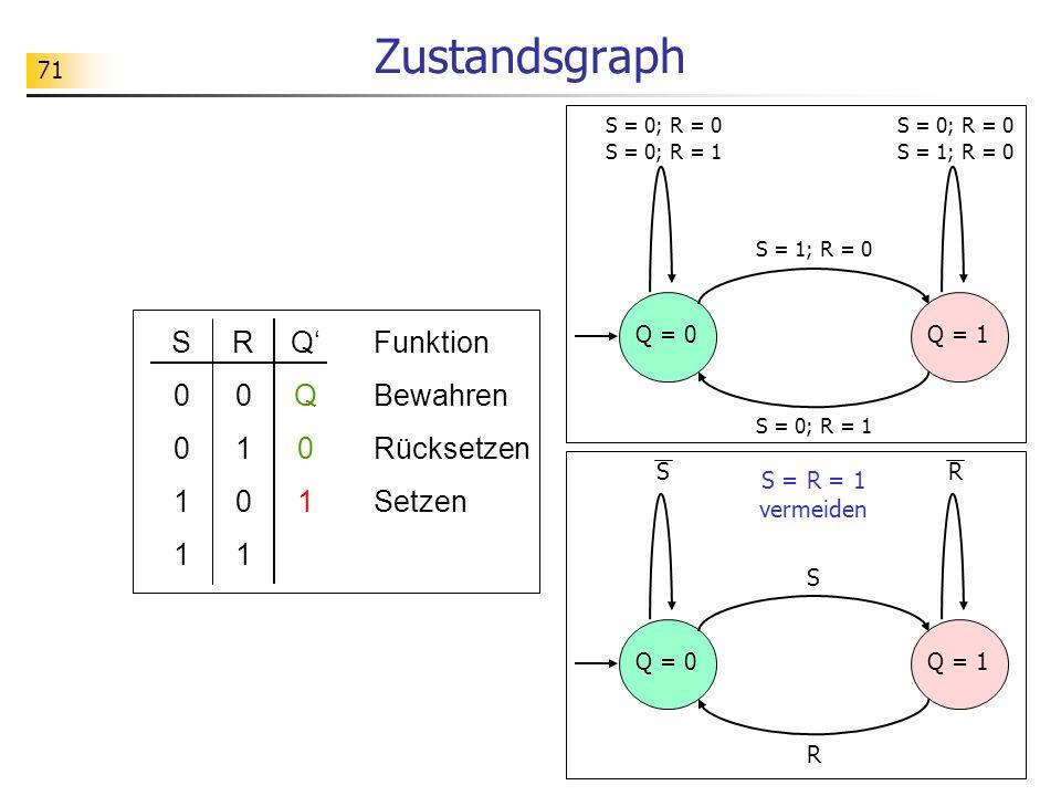71 Zustandsgraph S Q = 0Q = 1 RS R S0011S0011 R0101R0101 QQ01QQ01 Funktion Bewahren Rücksetzen Setzen S = R = 1 vermeiden S = 1; R = 0 Q = 0Q = 1 S = 1; R = 0S = 0; R = 1 S = 0; R = 0