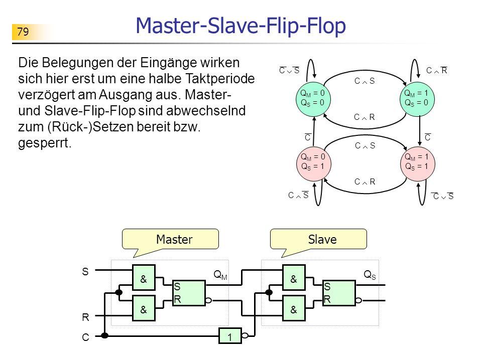 79 Master-Slave-Flip-Flop S R S R & & C S R & & 1 QSQS QMQM Master Die Belegungen der Eingänge wirken sich hier erst um eine halbe Taktperiode verzögert am Ausgang aus.