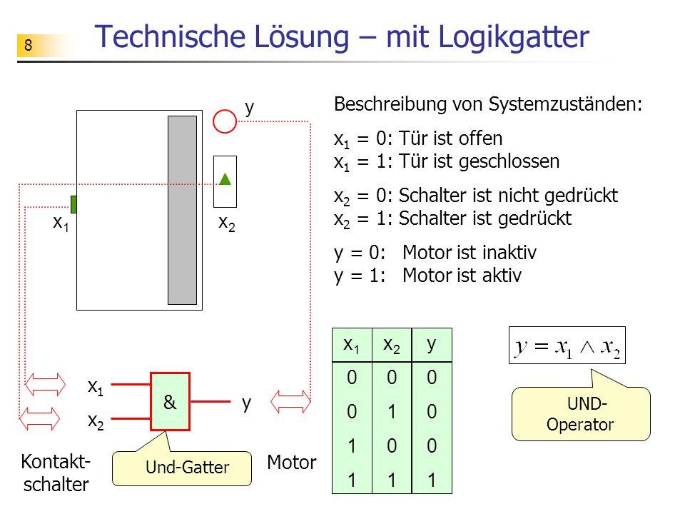 8 Technische Lösung – mit Logikgatter x1x1 x2x2 y Und-Gatter x1x1 & x2x2 y Kontakt- schalter Motor x10011x10011 x20101x20101 y0001y0001 UND- Operator Beschreibung von Systemzuständen: x 1 = 0: Tür ist offen x 1 = 1: Tür ist geschlossen x 2 = 0: Schalter ist nicht gedrückt x 2 = 1: Schalter ist gedrückt y = 0: Motor ist inaktiv y = 1: Motor ist aktiv