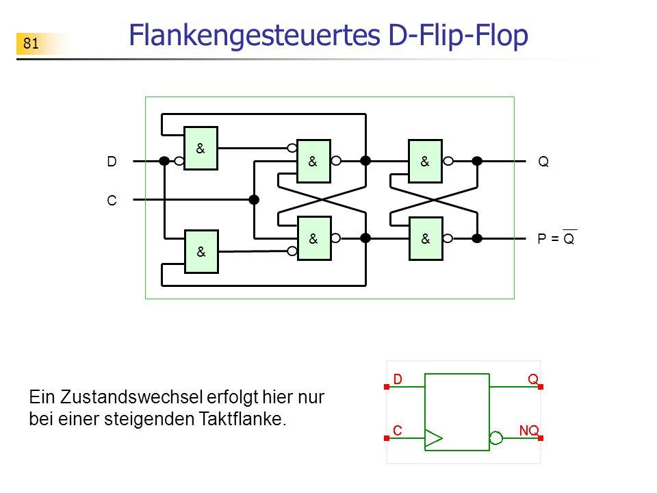 81 Flankengesteuertes D-Flip-Flop & DQ & P = Q & & & & C Ein Zustandswechsel erfolgt hier nur bei einer steigenden Taktflanke.