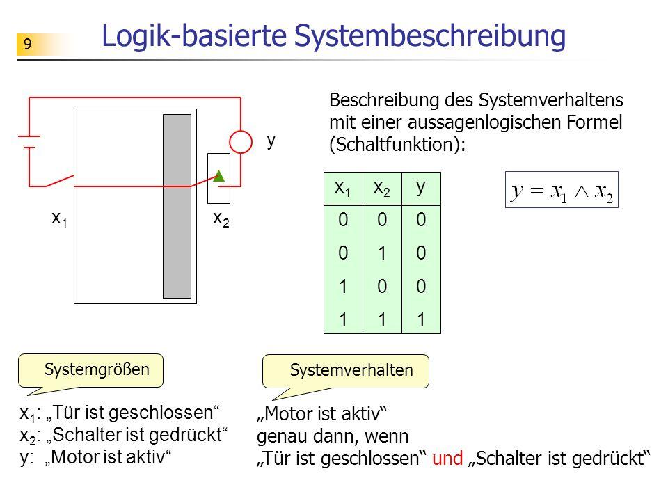 9 Logik-basierte Systembeschreibung Beschreibung des Systemverhaltens mit einer aussagenlogischen Formel (Schaltfunktion): x1x1 x2x2 y x 1 : Tür ist geschlossen x 2 : Schalter ist gedrückt y: Motor ist aktiv Systemgrößen Motor ist aktiv genau dann, wenn Tür ist geschlossen und Schalter ist gedrückt Systemverhalten x10011x10011 x20101x20101 y0001y0001