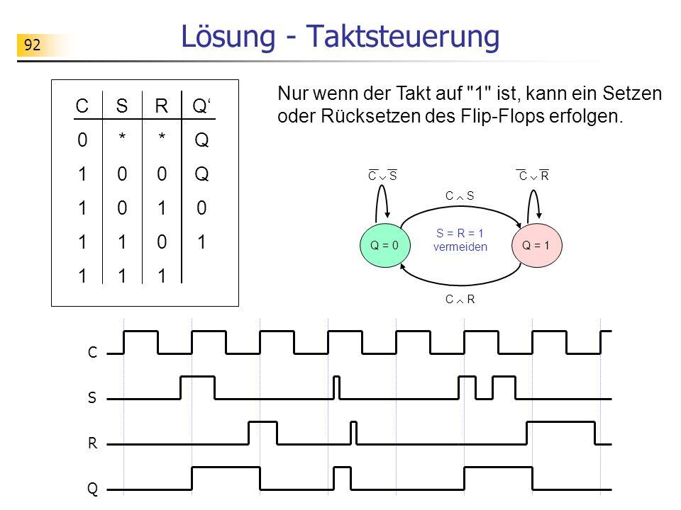 92 Lösung - Taktsteuerung S*0011S*0011 R*0101R*0101 QQQ01QQQ01 C01111C01111 C S Q = 0Q = 1 C RC S C R S = R = 1 vermeiden C S Q R Nur wenn der Takt auf 1 ist, kann ein Setzen oder Rücksetzen des Flip-Flops erfolgen.