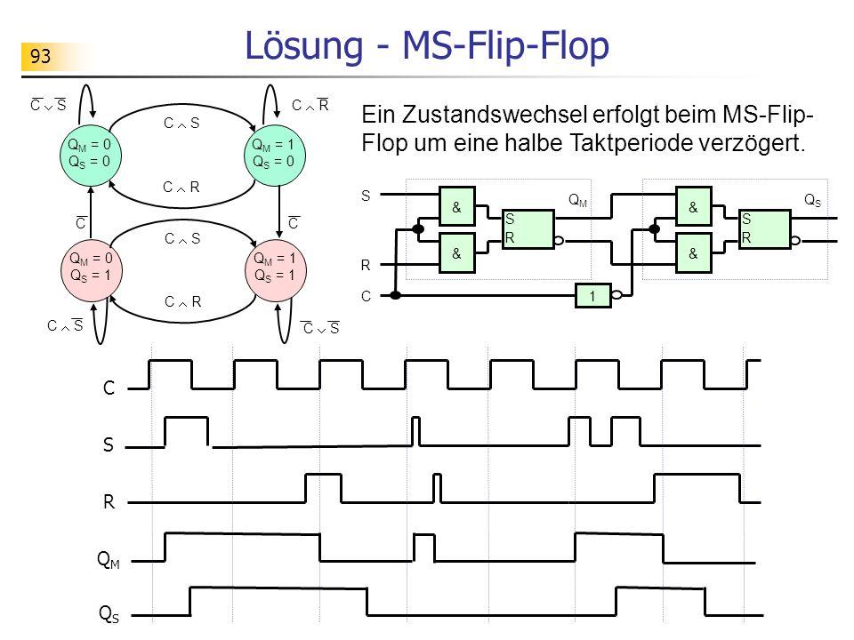 93 Lösung - MS-Flip-Flop C S QMQM R QSQS S R S R & & C S R & & 1 QSQS QMQM C S Q M = 0 Q S = 0 C R C S C R Q M = 1 Q S = 0 Q M = 1 Q S = 1 Q M = 0 Q S = 1 C S CC Ein Zustandswechsel erfolgt beim MS-Flip- Flop um eine halbe Taktperiode verzögert.