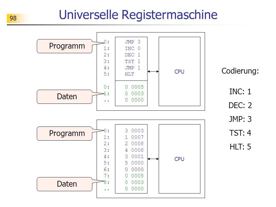 98 Universelle Registermaschine CPU 0: JMP 3 1: INC 0 2: DEC 1 3: TST 1 4: JMP 1 5: HLT 0:0 0005 1:0 0003..0 0000 Daten Programm Daten Programm 0:3 0003 1: 1 0007 2:2 0008 3: 4 0008 4:3 0001 5: 5 0000 6: 0 0000 7:0 0005 8:0 0003..0 0000 Codierung: INC: 1 DEC: 2 JMP: 3 TST: 4 HLT: 5 CPU