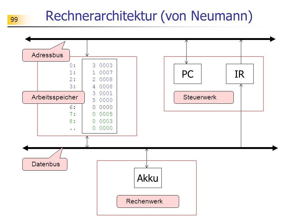 99 Rechnerarchitektur (von Neumann) Rechenwerk Datenbus Adressbus Akku PCIR 0:3 0003 1: 1 0007 2:2 0008 3: 4 0008 4:3 0001 5: 5 0000 6: 0 0000 7:0 0005 8:0 0003..0 0000 ArbeitsspeicherSteuerwerk