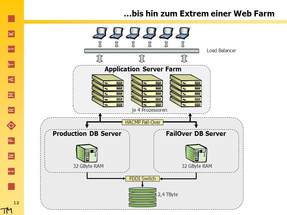 I N F O R M A T I K 12 …bis hin zum Extrem einer Web Farm HACMP Fail-Over Production DB ServerFailOver DB Server 2,4 TByte FDDI Switch 32 GByte RAM Lo
