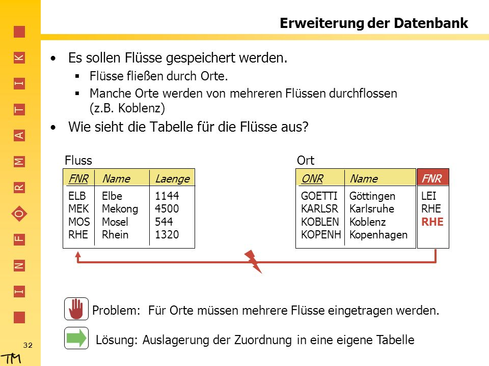 I N F O R M A T I K 32 Erweiterung der Datenbank Es sollen Flüsse gespeichert werden. Flüsse fließen durch Orte. Manche Orte werden von mehreren Flüss