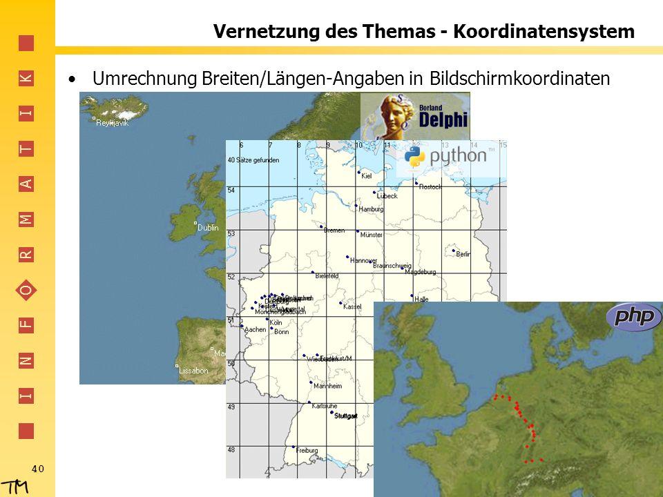 I N F O R M A T I K 40 Vernetzung des Themas - Koordinatensystem Umrechnung Breiten/Längen-Angaben in Bildschirmkoordinaten