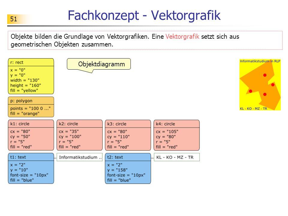 51 Fachkonzept - Vektorgrafik Objekte bilden die Grundlage von Vektorgrafiken. Eine Vektorgrafik setzt sich aus geometrischen Objekten zusammen. Objek