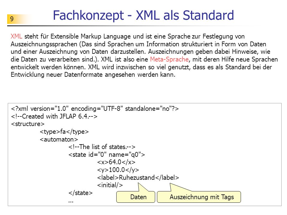 9 Fachkonzept - XML als Standard XML steht für Extensible Markup Language und ist eine Sprache zur Festlegung von Auszeichnungssprachen (Das sind Spra
