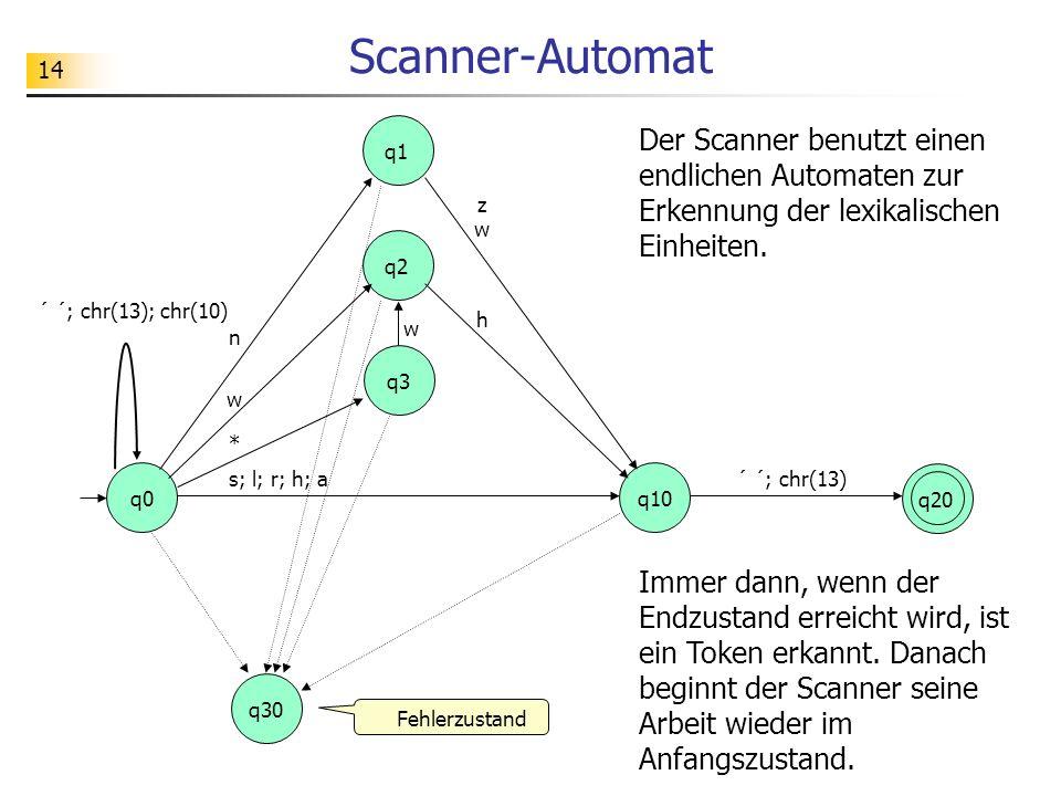 14 Scanner-Automat n q0 q1 q20 q3 q30 ´ ´; chr(13) q2 q10 ´ ´; chr(13); chr(10) w * zwzw h s; l; r; h; a Fehlerzustand Der Scanner benutzt einen endlichen Automaten zur Erkennung der lexikalischen Einheiten.