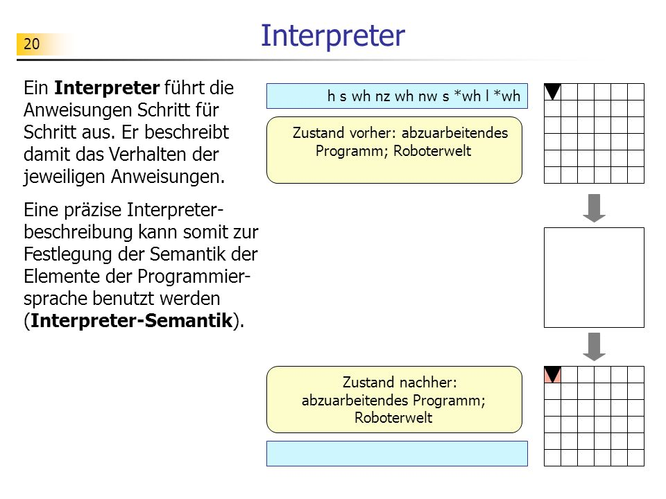 20 Interpreter Ein Interpreter führt die Anweisungen Schritt für Schritt aus.