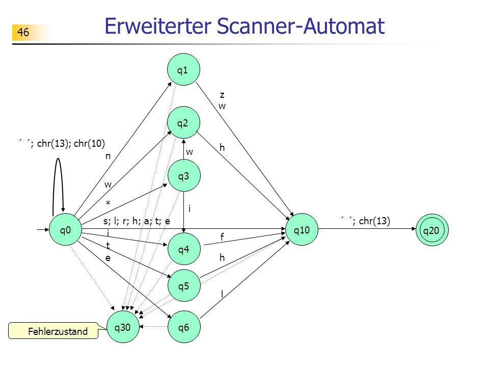 46 Erweiterter Scanner-Automat n q0 q1 q20 q3 q30 ´ ´; chr(13) q2 q10 ´ ´; chr(13); chr(10) w * zwzw h s; l; r; h; a; t; e Fehlerzustand w q4 i f i q5 q6 t eh l