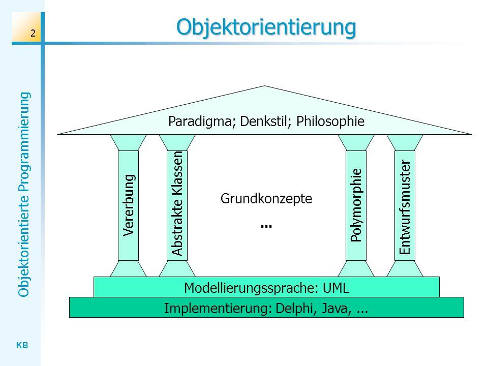 KB Objektorientierte Programmierung 2 Objektorientierung Paradigma; Denkstil; Philosophie Grundkonzepte... VererbungPolymorphie Abstrakte Klassen Entw