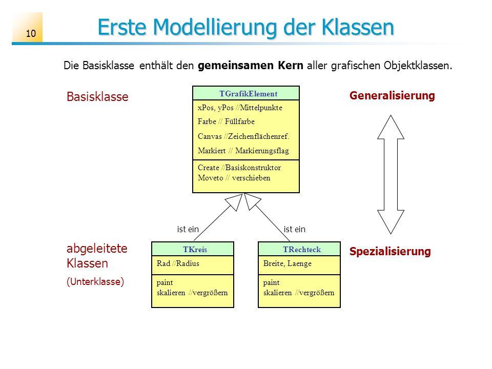 10 Erste Modellierung der Klassen TKreis Rad //Radius paint skalieren //vergrößern TRechteck Breite, Laenge paint skalieren //vergrößern Basisklasse abgeleitete Klassen (Unterklasse) Generalisierung Spezialisierung Die Basisklasse enthält den gemeinsamen Kern aller grafischen Objektklassen.