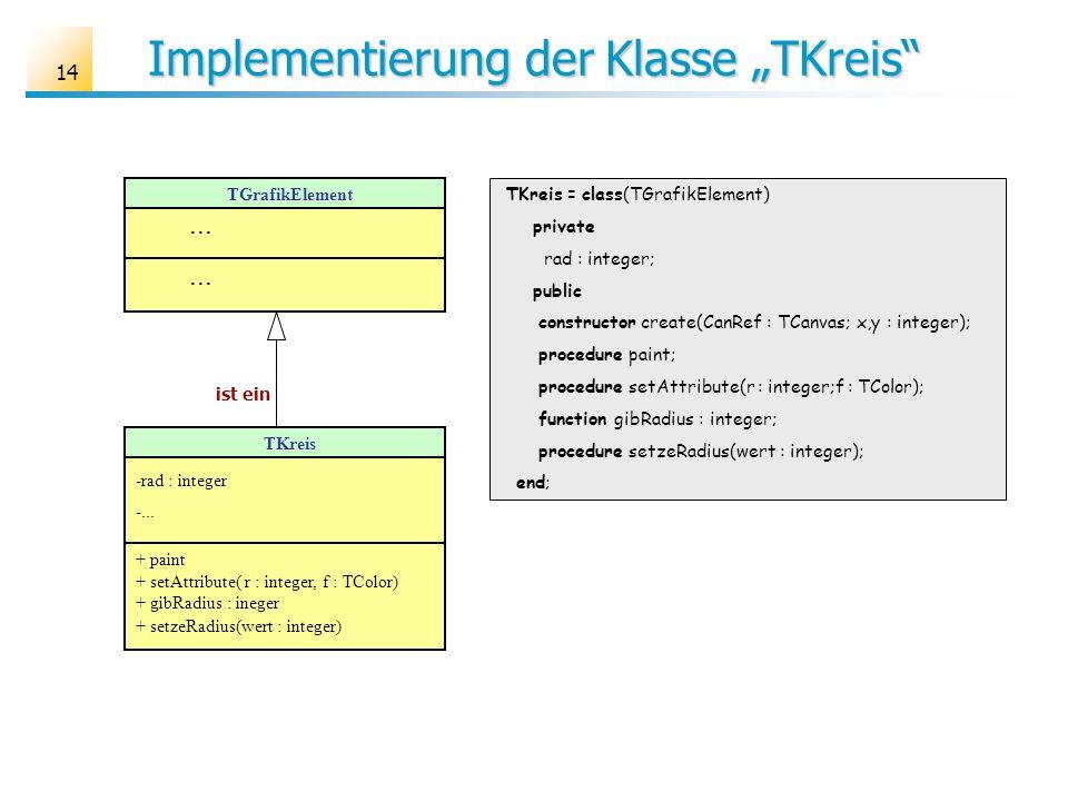 14 Implementierung der Klasse TKreis TKreis = class(TGrafikElement) private rad : integer; public constructor create(CanRef : TCanvas; x,y : integer);