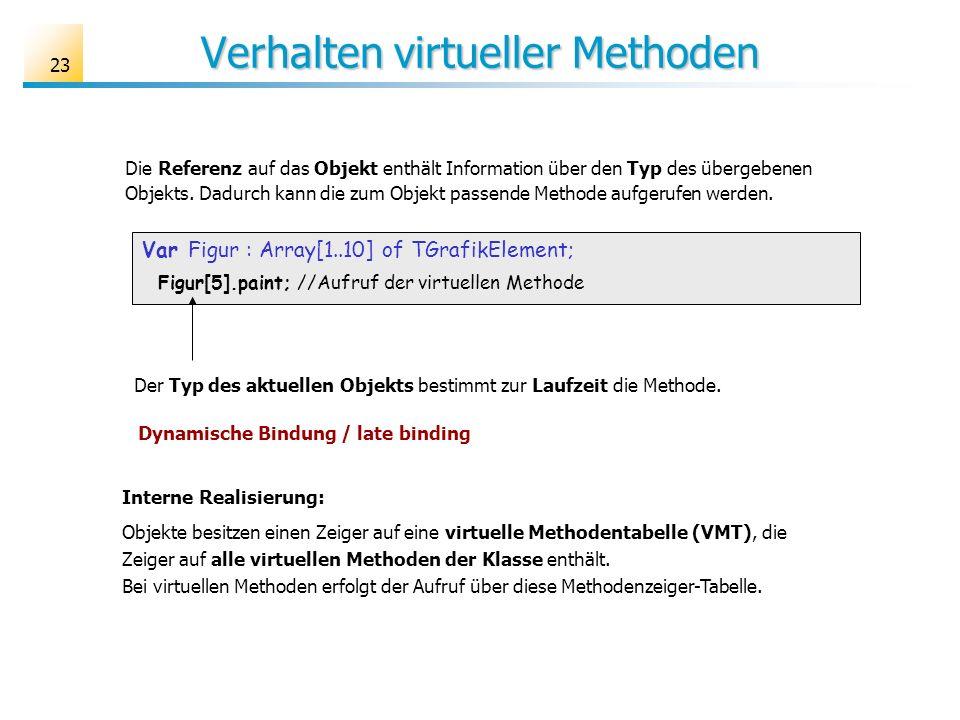 23 Verhalten virtueller Methoden Var Figur : Array[1..10] of TGrafikElement; Figur[5].paint; //Aufruf der virtuellen Methode Die Referenz auf das Objekt enthält Information über den Typ des übergebenen Objekts.