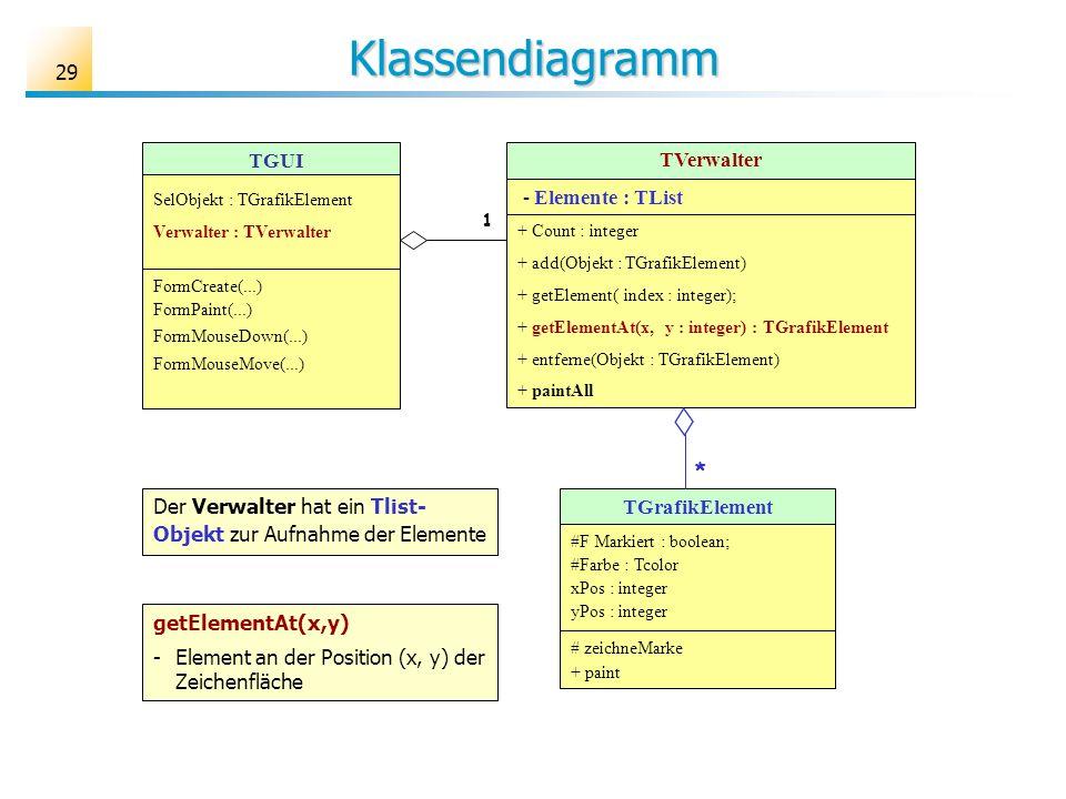 29 Klassendiagramm TGrafikElement #F Markiert : boolean; #Farbe : Tcolor xPos : integer yPos : integer # zeichneMarke + paint TVerwalter - Elemente : TList + Count : integer + add(Objekt : TGrafikElement) + getElement( index : integer); + getElementAt(x, y : integer) : TGrafikElement + entferne(Objekt : TGrafikElement) + paintAll * TGUI SelObjekt : TGrafikElement Verwalter : TVerwalter FormCreate(...) FormPaint(...) FormMouseDown(...) FormMouseMove(...) Der Verwalter hat ein Tlist- Objekt zur Aufnahme der Elemente 1 getElementAt(x,y) - Element an der Position (x, y) der Zeichenfläche