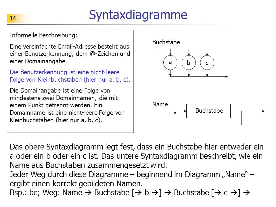 16 Syntaxdiagramme Buchstabe a bc Name Buchstabe Informelle Beschreibung: Eine vereinfachte Email-Adresse besteht aus einer Benutzerkennung, dem @-Zei