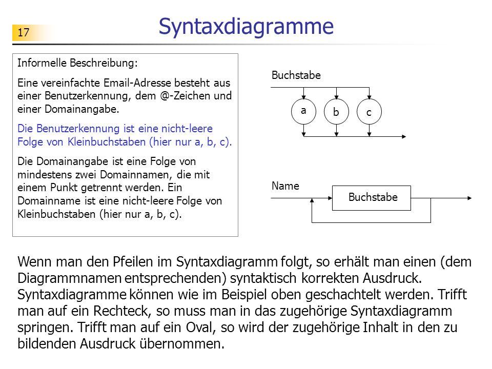 17 Syntaxdiagramme Buchstabe a bc Name Buchstabe Informelle Beschreibung: Eine vereinfachte Email-Adresse besteht aus einer Benutzerkennung, dem @-Zei