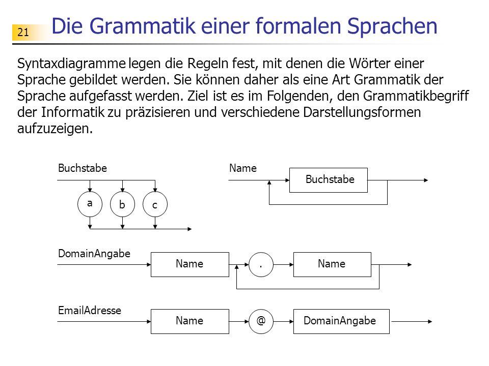 21 Die Grammatik einer formalen Sprachen Syntaxdiagramme legen die Regeln fest, mit denen die Wörter einer Sprache gebildet werden. Sie können daher a