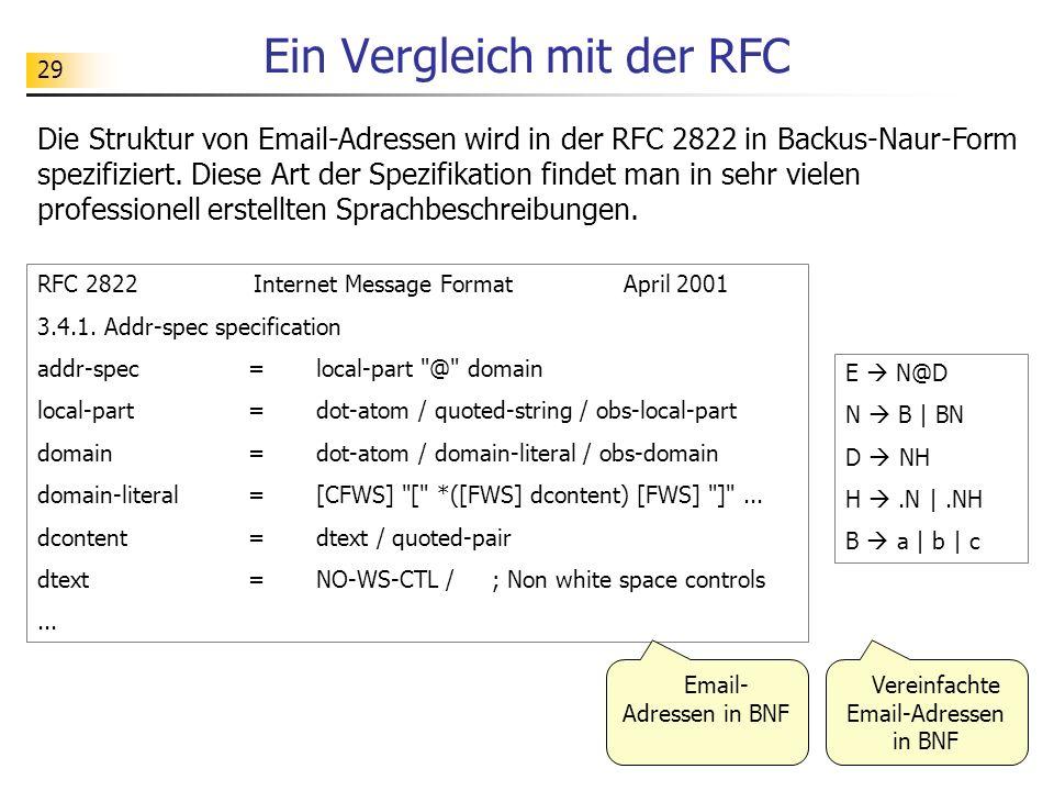 29 Ein Vergleich mit der RFC Die Struktur von Email-Adressen wird in der RFC 2822 in Backus-Naur-Form spezifiziert. Diese Art der Spezifikation findet