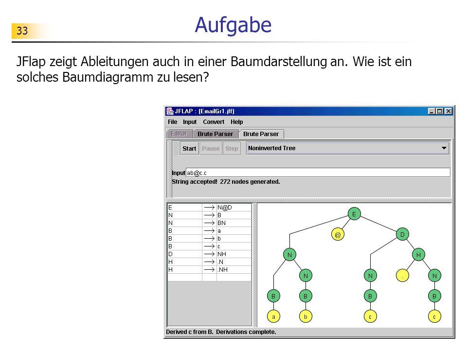 33 Aufgabe JFlap zeigt Ableitungen auch in einer Baumdarstellung an. Wie ist ein solches Baumdiagramm zu lesen?