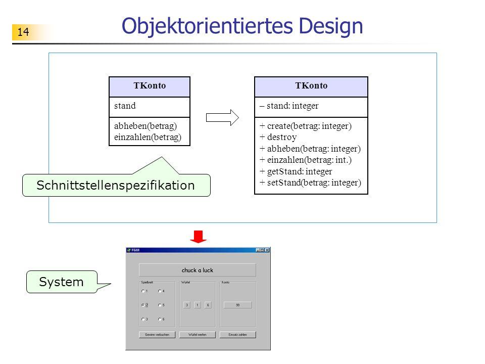 14 Objektorientiertes Design System Schnittstellenspezifikation TKonto – stand: integer + create(betrag: integer) + destroy + abheben(betrag: integer) + einzahlen(betrag: int.) + getStand: integer + setStand(betrag: integer) TKonto stand abheben(betrag) einzahlen(betrag)