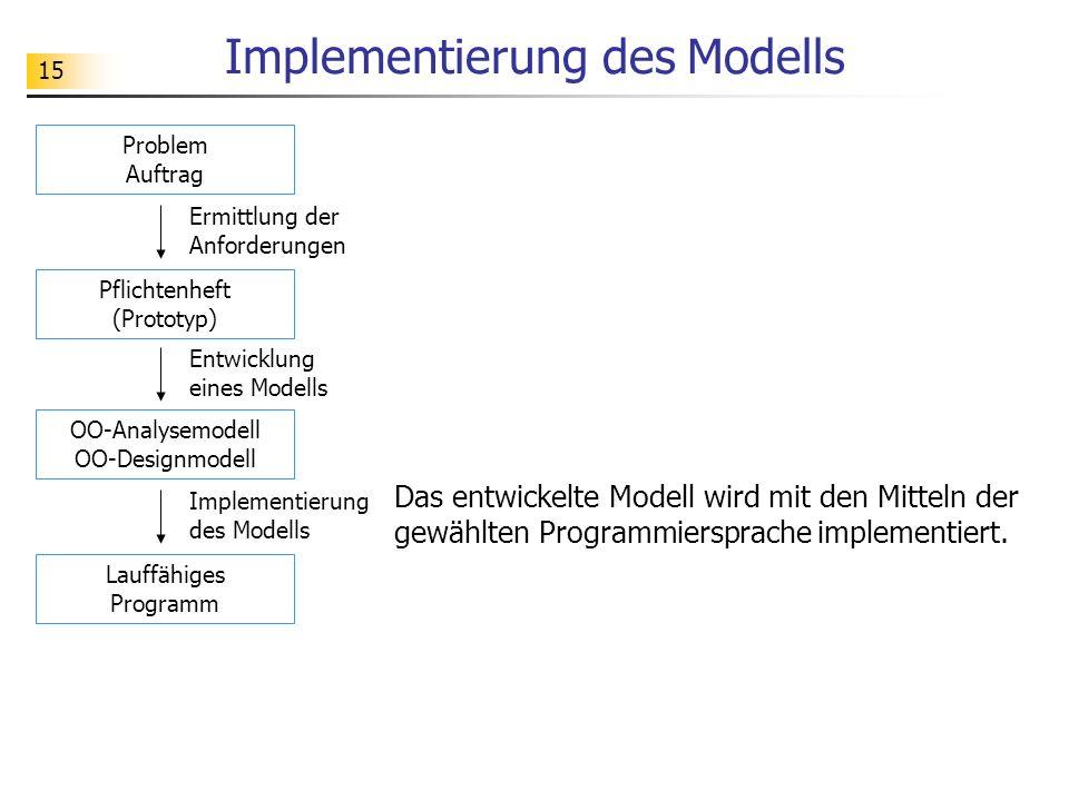 15 Implementierung des Modells Das entwickelte Modell wird mit den Mitteln der gewählten Programmiersprache implementiert. Problem Auftrag Ermittlung